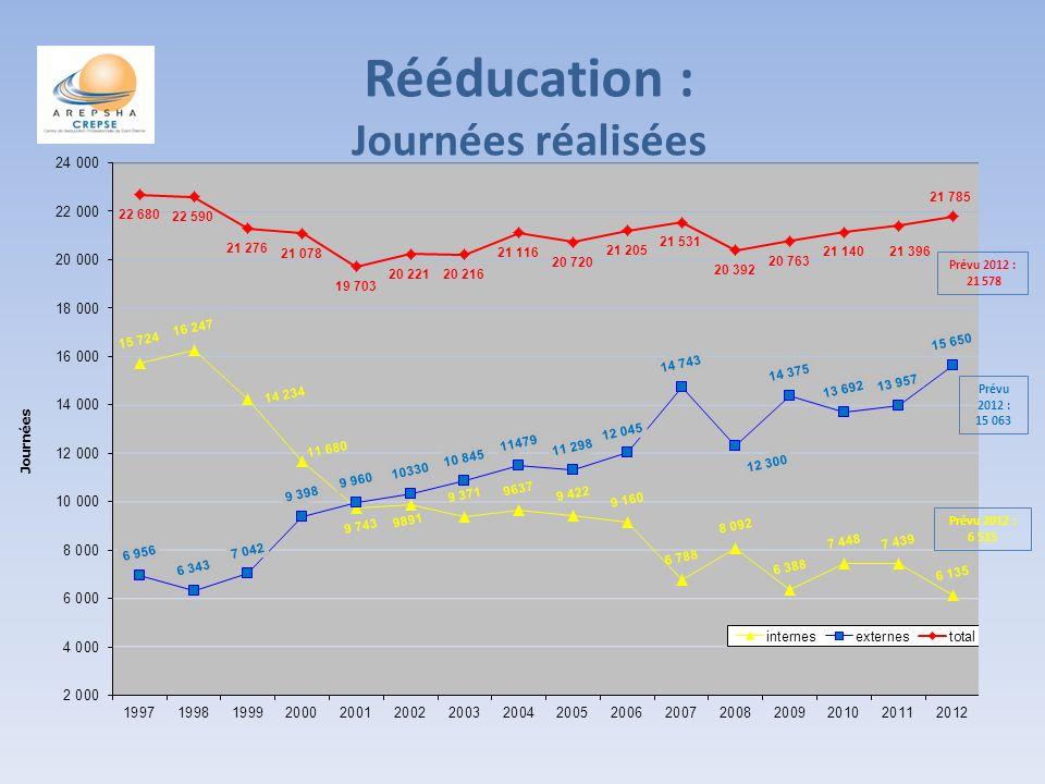 Rééducation : Journées réalisées Prévu 2012 : 21 578 Prévu 2012 : 15 063 Prévu 2012 : 6 515
