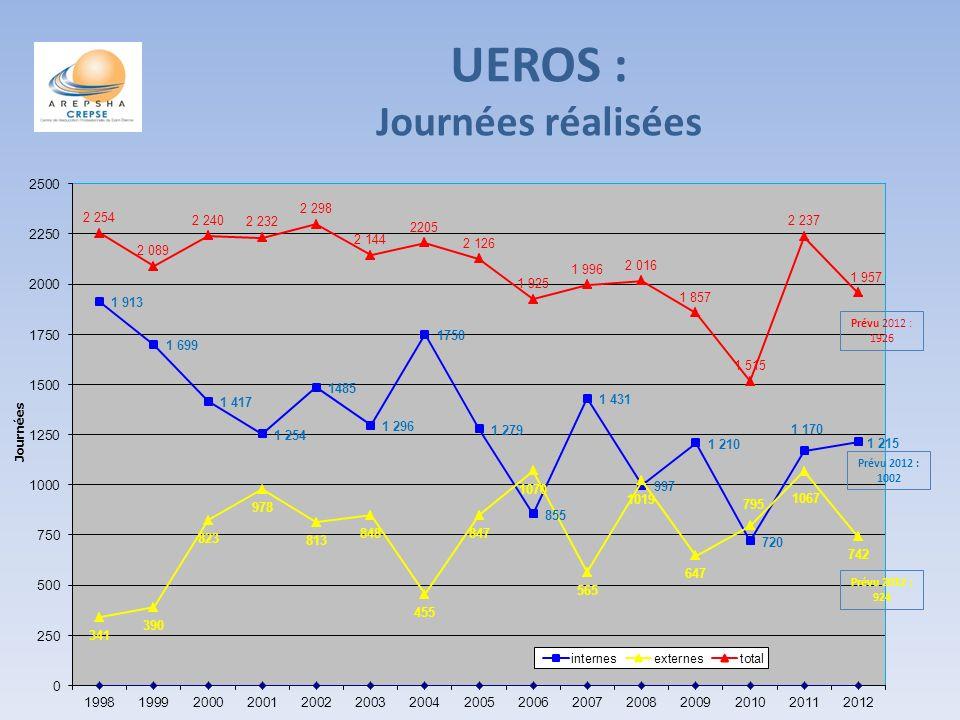 UEROS : Journées réalisées Prévu 2012 : 1926 Prévu 2012 : 1002 Prévu 2012 : 924