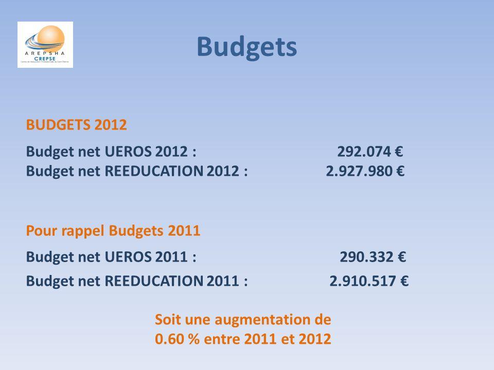 Budgets BUDGETS 2012 Budget net UEROS 2012 : 292.074 Budget net REEDUCATION 2012 : 2.927.980 Pour rappel Budgets 2011 Budget net UEROS 2011 : 290.332 Budget net REEDUCATION 2011 : 2.910.517 Soit une augmentation de 0.60 % entre 2011 et 2012