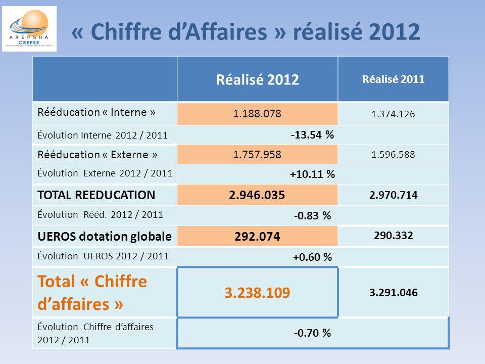« Chiffre dAffaires » réalisé 2012 Réalisé 2012 Réalisé 2011 Rééducation « Interne » 1.188.078 1.374.126 Évolution Interne 2012 / 2011 -13.54 % Rééducation « Externe »1.757.958 1.596.588 Évolution Externe 2012 / 2011 +10.11 % TOTAL REEDUCATION2.946.035 2.970.714 Évolution Rééd.