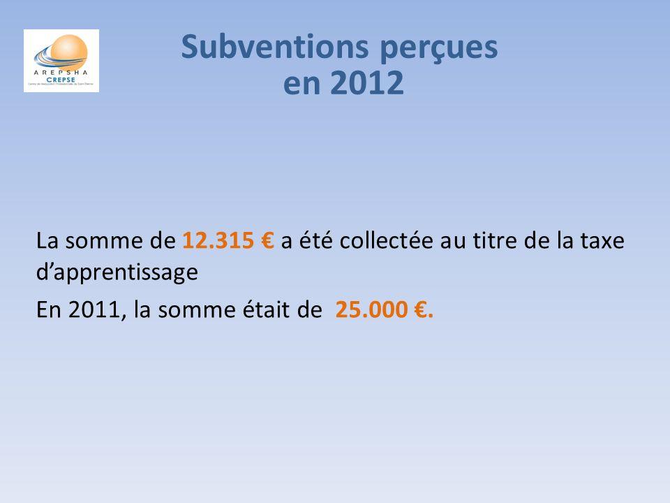 La somme de 12.315 a été collectée au titre de la taxe dapprentissage En 2011, la somme était de 25.000.