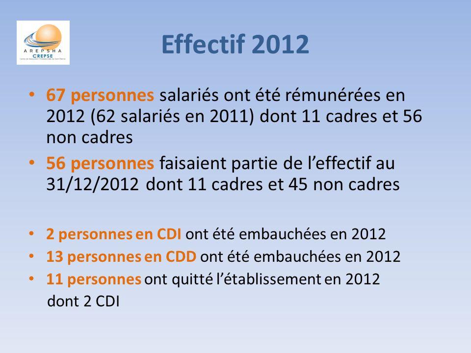 Effectif 2012 67 personnes salariés ont été rémunérées en 2012 (62 salariés en 2011) dont 11 cadres et 56 non cadres 56 personnes faisaient partie de leffectif au 31/12/2012 dont 11 cadres et 45 non cadres 2 personnes en CDI ont été embauchées en 2012 13 personnes en CDD ont été embauchées en 2012 11 personnes ont quitté létablissement en 2012 dont 2 CDI