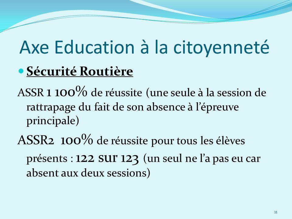 Axe Education à la citoyenneté Sécurité Routière ASSR 1 100% de réussite (une seule à la session de rattrapage du fait de son absence à lépreuve princ