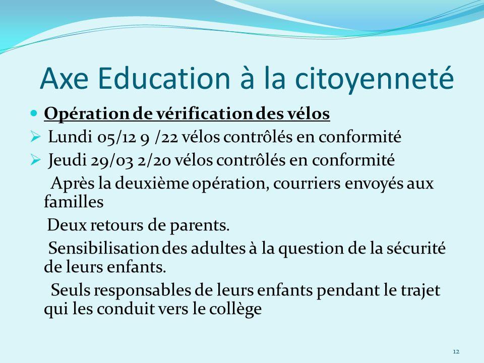 Axe Education à la citoyenneté Opération de vérification des vélos Lundi 05/12 9 /22 vélos contrôlés en conformité Jeudi 29/03 2/20 vélos contrôlés en