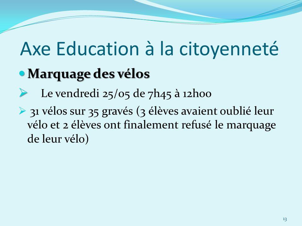Axe Education à la citoyenneté Marquage des vélos Marquage des vélos Le vendredi 25/05 de 7h45 à 12h00 31 vélos sur 35 gravés (3 élèves avaient oublié