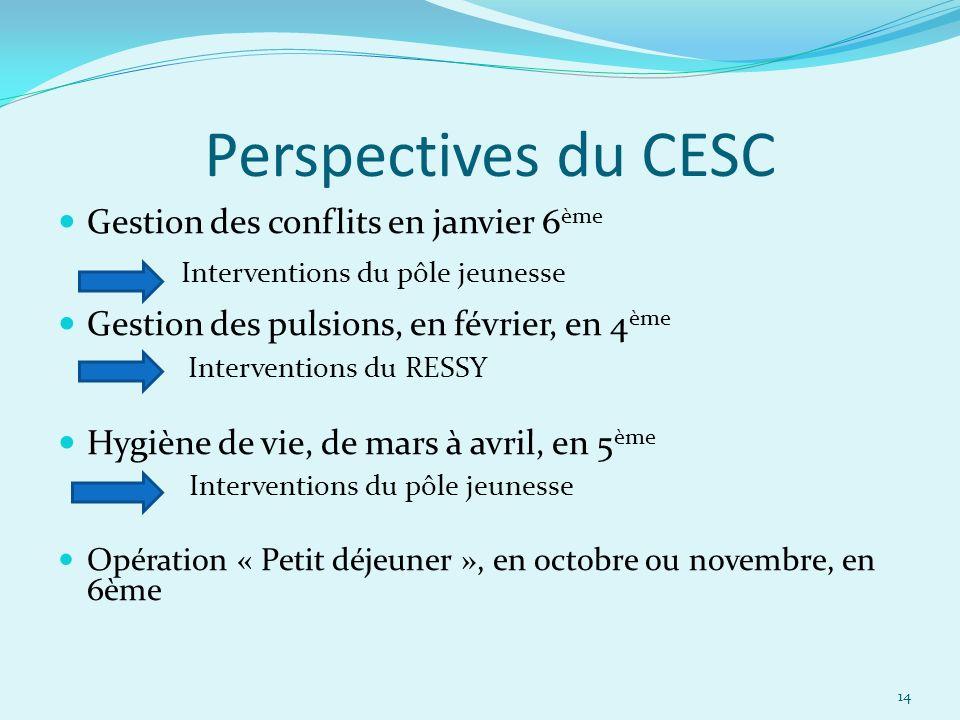 Perspectives du CESC Gestion des conflits en janvier 6 ème Interventions du pôle jeunesse Gestion des pulsions, en février, en 4 ème Interventions du