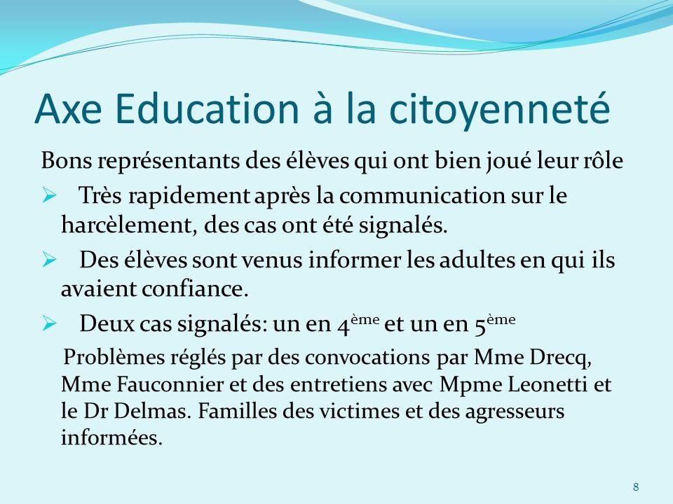 Axe Education à la citoyenneté Bons représentants des élèves qui ont bien joué leur rôle Très rapidement après la communication sur le harcèlement, de