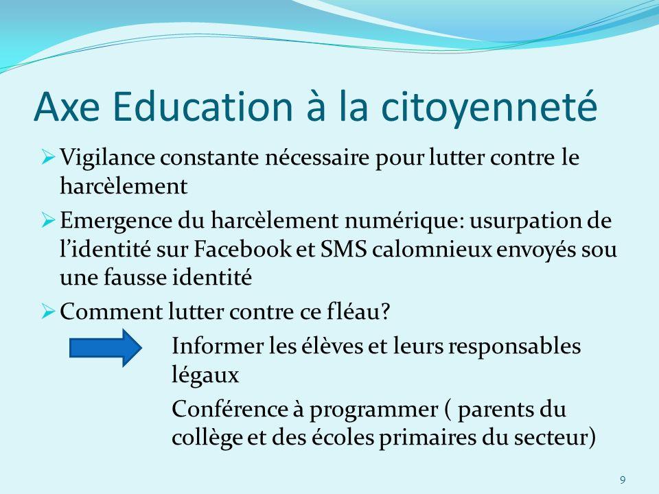Axe Education à la citoyenneté Vigilance constante nécessaire pour lutter contre le harcèlement Emergence du harcèlement numérique: usurpation de lide