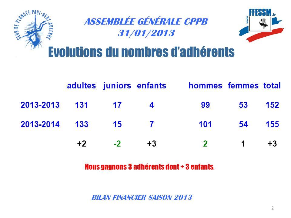 ASSEMBLÉE GÉNÉRALE CPPB 31/01/2013 Ce sont les adhésions et les subventions 3 LES RECETTES BILAN FINANCIER SAISON 2013