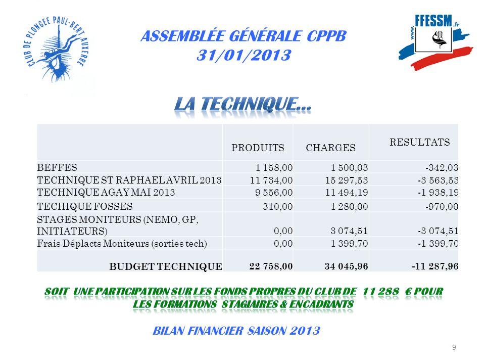 ASSEMBLÉE GÉNÉRALE CPPB 31/01/2013 10 BILAN FINANCIER SAISON 2013