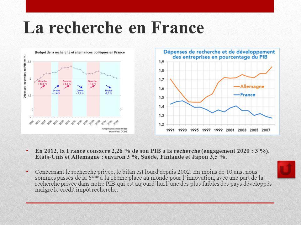 La recherche en France En 2012, la France consacre 2,26 % de son PIB à la recherche (engagement 2020 : 3 %).