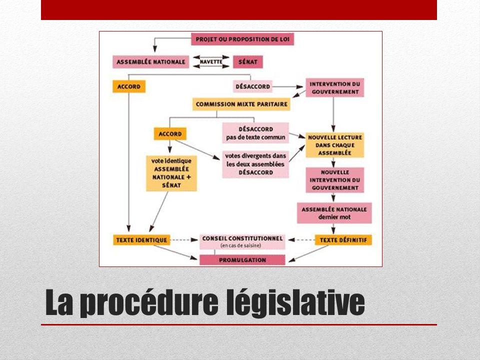 La procédure législative
