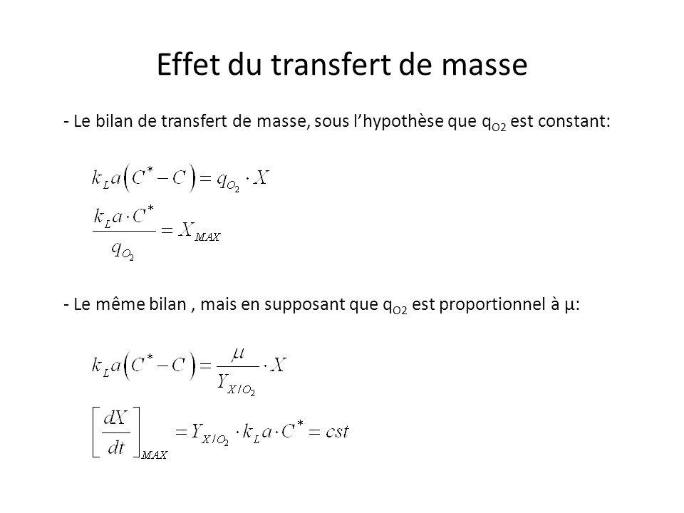 Effet du transfert de masse - Le bilan de transfert de masse, sous lhypothèse que q O2 est constant: - Le même bilan, mais en supposant que q O2 est proportionnel à µ: