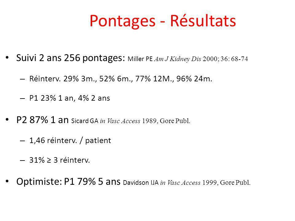Pontages - Résultats Suivi 2 ans 256 pontages: Miller PE Am J Kidney Dis 2000; 36: 68-74 – Réinterv. 29% 3m., 52% 6m., 77% 12M., 96% 24m. – P1 23% 1 a