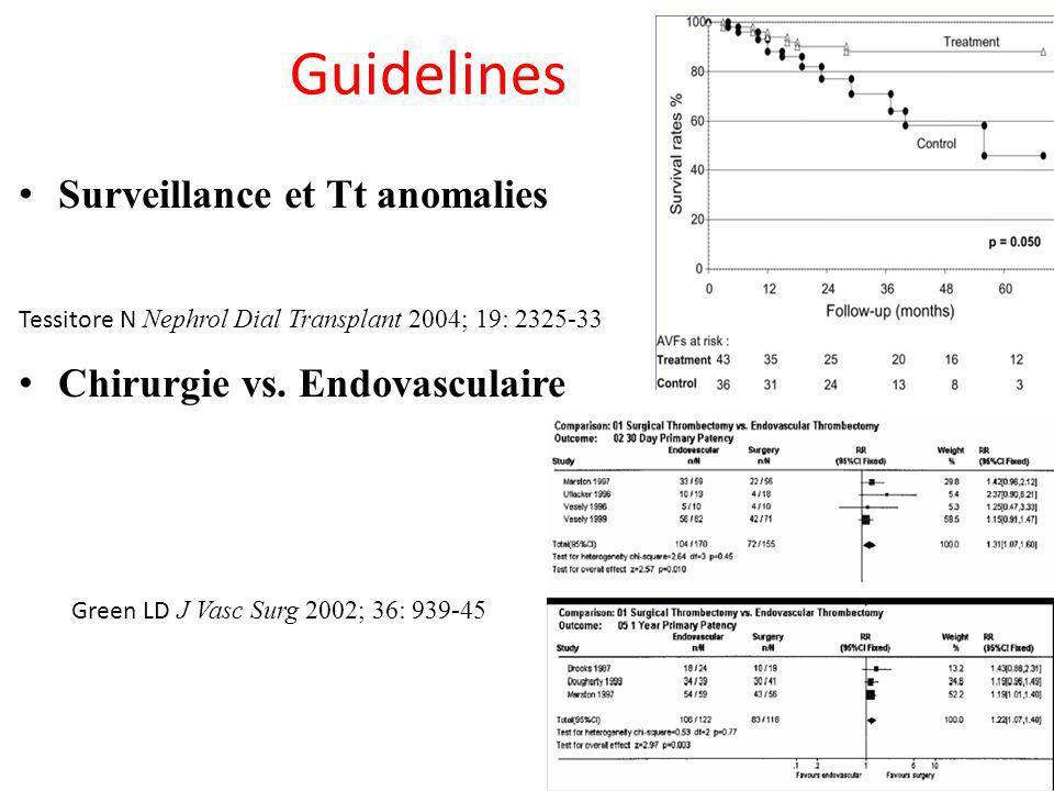 Guidelines Surveillance et Tt anomalies Tessitore N Nephrol Dial Transplant 2004; 19: 2325-33 Chirurgie vs. Endovasculaire Green LD J Vasc Surg 2002;