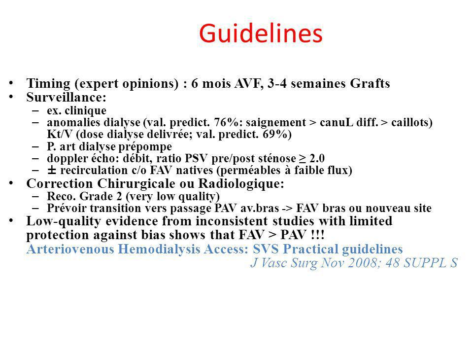 Guidelines Timing (expert opinions) : 6 mois AVF, 3-4 semaines Grafts Surveillance: – ex.