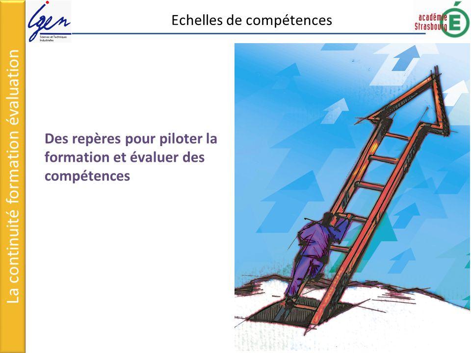 Des repères pour piloter la formation et évaluer des compétences La continuité formation évaluation Echelles de compétences