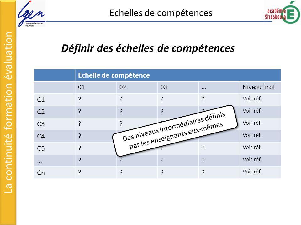 Echelle de compétence 010203…Niveau final C1 ???.Voir réf.