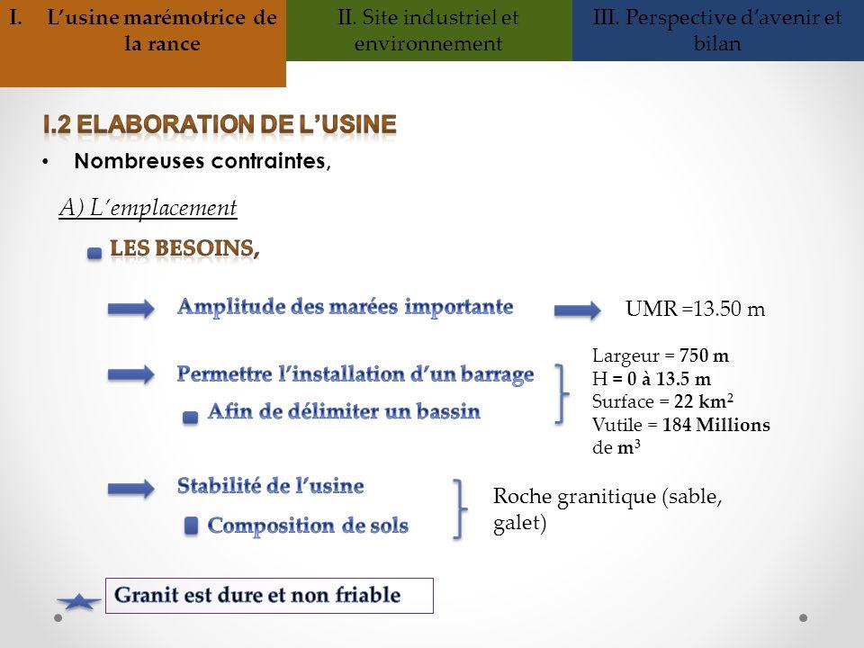 Nombreuses contraintes, A) Lemplacement UMR =13.50 m Largeur = 750 m H = 0 à 13.5 m Surface = 22 km 2 Vutile = 184 Millions de m 3 Roche granitique (s
