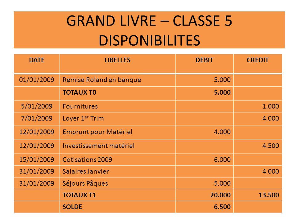 GRAND LIVRE – CLASSE 5 DISPONIBILITES DATELIBELLESDEBITCREDIT 01/01/2009Remise Roland en banque5.000 TOTAUX T05.000 5/01/2009Fournitures1.000 7/01/200