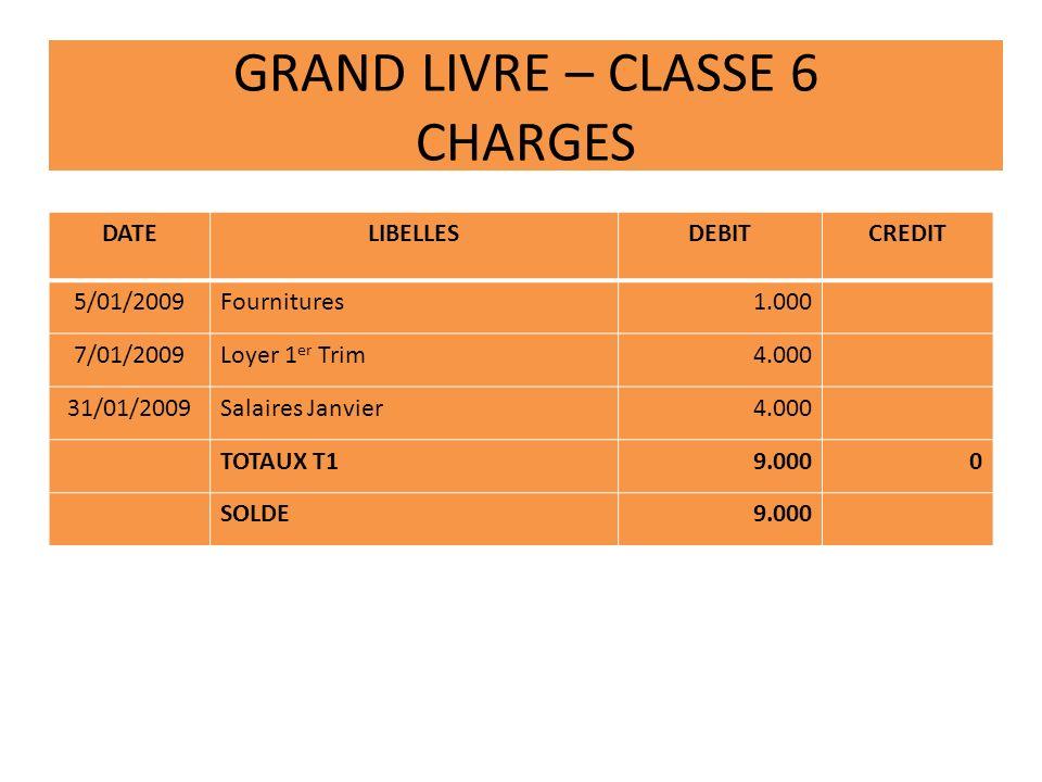 GRAND LIVRE – CLASSE 6 CHARGES DATELIBELLESDEBITCREDIT 5/01/2009Fournitures1.000 7/01/2009Loyer 1 er Trim4.000 31/01/2009Salaires Janvier4.000 TOTAUX