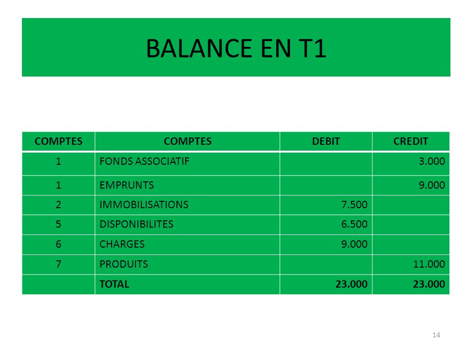 BALANCE EN T1 COMPTES DEBITCREDIT 1FONDS ASSOCIATIF3.000 1EMPRUNTS9.000 2IMMOBILISATIONS7.500 5DISPONIBILITES6.500 6CHARGES9.000 7PRODUITS11.000 TOTAL