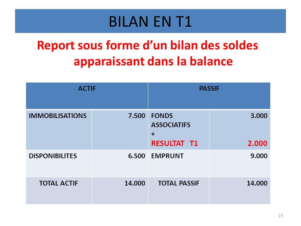 BILAN EN T1 Report sous forme dun bilan des soldes apparaissant dans la balance 15 ACTIFPASSIF IMMOBILISATIONS7.500FONDS ASSOCIATIFS + RESULTAT T1 3.0