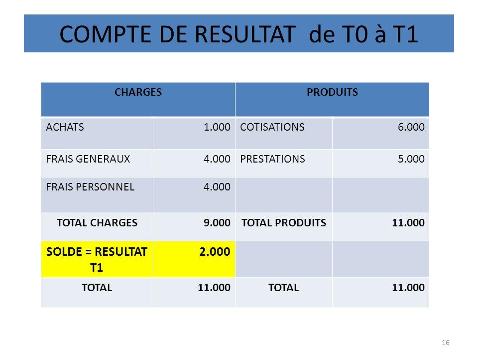 COMPTE DE RESULTAT de T0 à T1 16 CHARGESPRODUITS ACHATS1.000COTISATIONS6.000 FRAIS GENERAUX4.000PRESTATIONS5.000 FRAIS PERSONNEL4.000 TOTAL CHARGES9.0