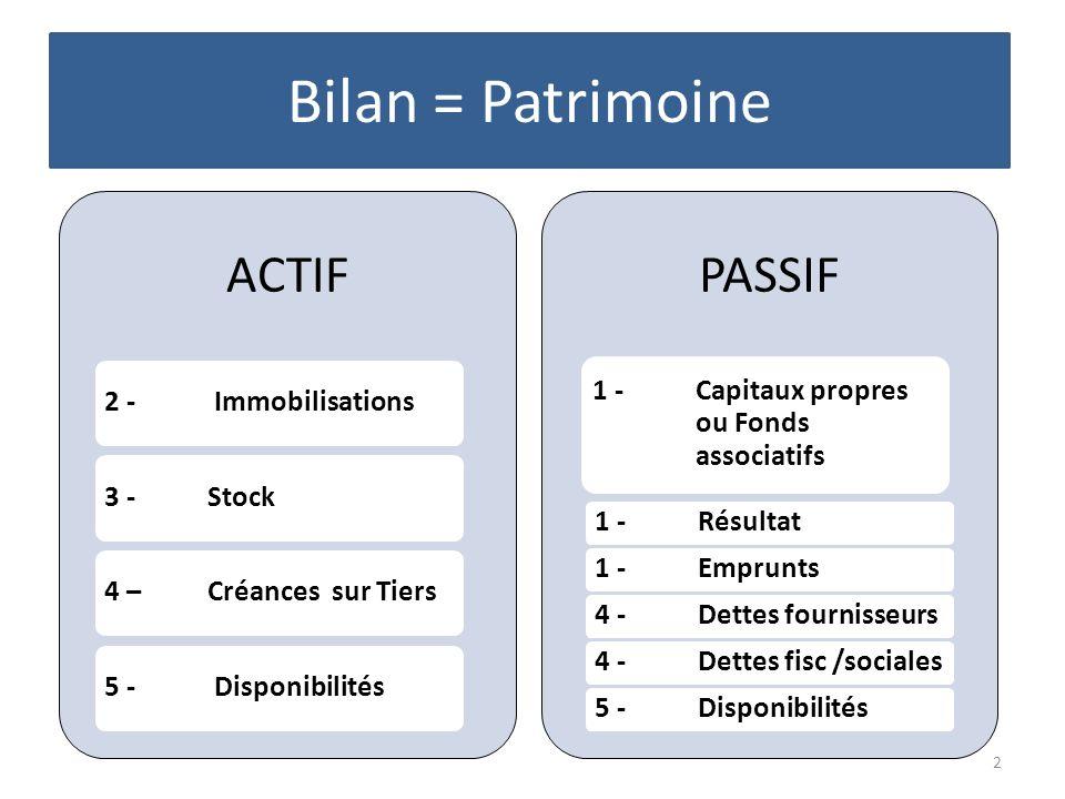 Bilan = Patrimoine 2 ACTIF 2 - Immobilisations3 - Stock4 – Créances sur Tiers5 - Disponibilités PASSIF 1 - Capitaux propres ou Fonds associatifs 1 - R
