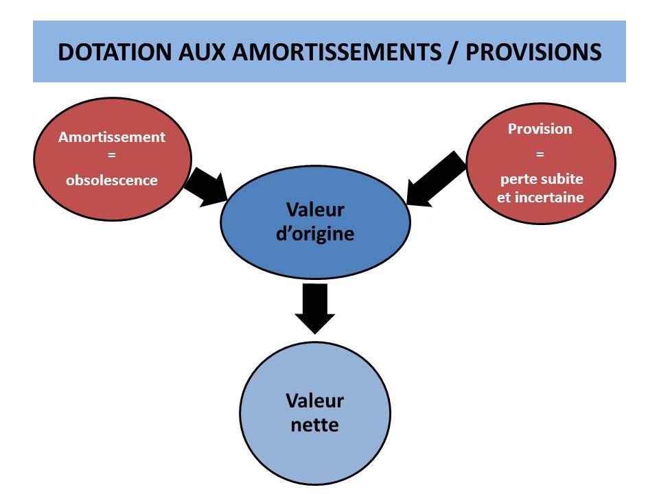 20 Valeur dorigine Amortissement = obsolescence Provision = perte subite et incertaine Valeur nette DOTATION AUX AMORTISSEMENTS / PROVISIONS