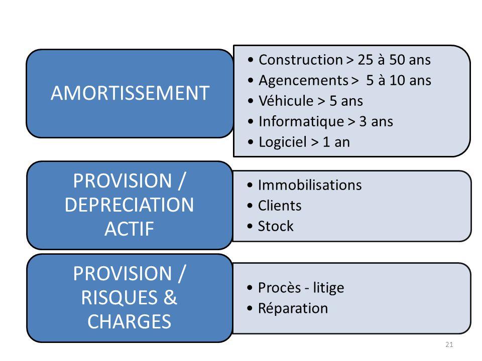 Construction > 25 à 50 ans Agencements > 5 à 10 ans Véhicule > 5 ans Informatique > 3 ans Logiciel > 1 an AMORTISSEMENT Immobilisations Clients Stock