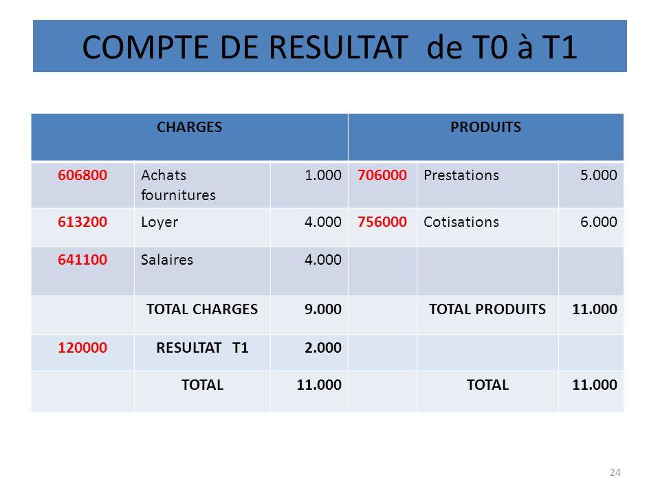COMPTE DE RESULTAT de T0 à T1 24 CHARGESPRODUITS 606800Achats fournitures 1.000706000Prestations5.000 613200Loyer4.000756000Cotisations6.000 641100Sal