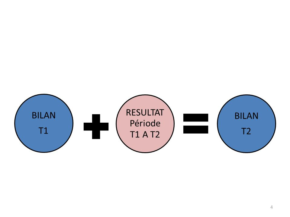 BILAN T1 RESULTAT Période T1 A T2 BILAN T2 4