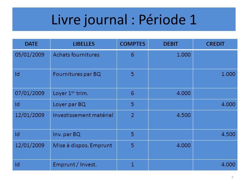 Livre journal : Période 1 DATELIBELLESCOMPTESDEBITCREDIT 05/01/2009Achats fournitures61.000 IdFournitures par BQ51.000 07/01/2009Loyer 1 er trim.64.00