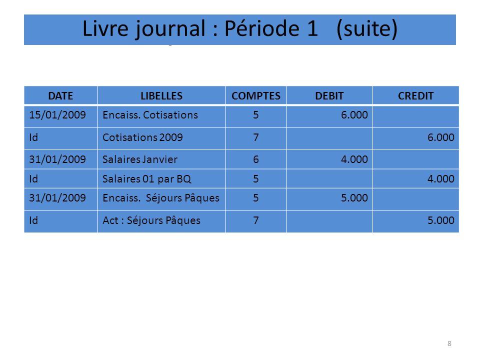 GRAND LIVRE – CLASSE 1 FONDS ASSOCIATIFS et CAPITAUX DATELIBELLESDEBITCREDIT 1/1/2009Apports en nature Thierry3.000 1/1/2009Emprunt Roland5.000 TOTAUX T008.000 12/1/2009Emprunt Investissement4.000 TOTAUX T1012.000 SOLDE T112.000 9 REPORT DANS LES COMPTES CONCERNES DE CHAQUE OPERATION