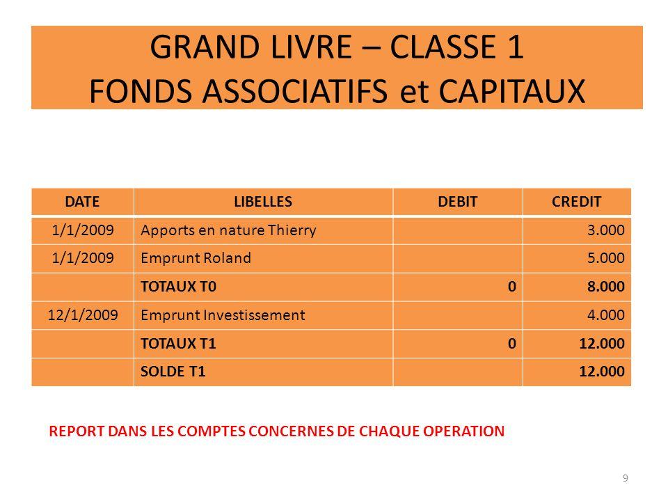 GRAND LIVRE – CLASSE 1 FONDS ASSOCIATIFS et CAPITAUX DATELIBELLESDEBITCREDIT 1/1/2009Apports en nature Thierry3.000 1/1/2009Emprunt Roland5.000 TOTAUX