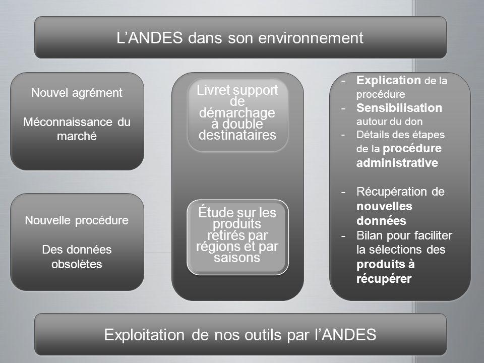 LANDES dans son environnement Nouvel agrément Méconnaissance du marché Nouvel agrément Méconnaissance du marché -Explication de la procédure -Sensibil