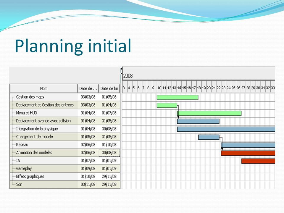 Planning initial