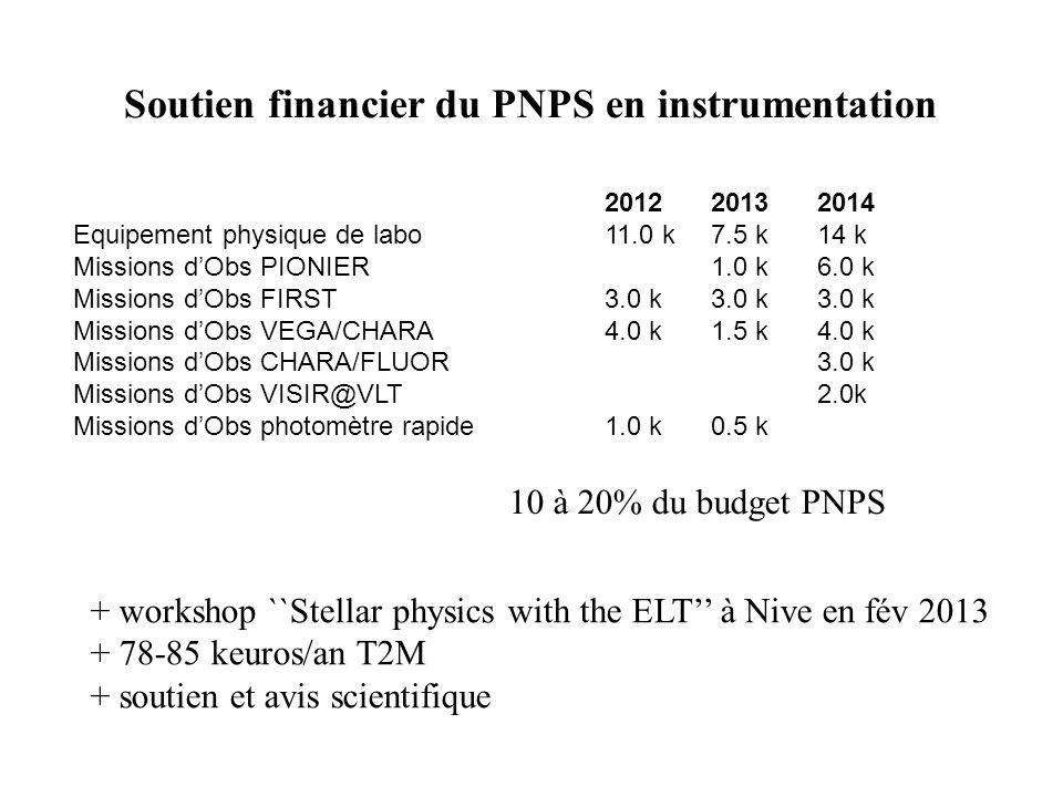 Soutien financier du PNPS en instrumentation 201220132014 Equipement physique de labo 11.0 k7.5 k14 k Missions dObs PIONIER1.0 k6.0 k Missions dObs FI