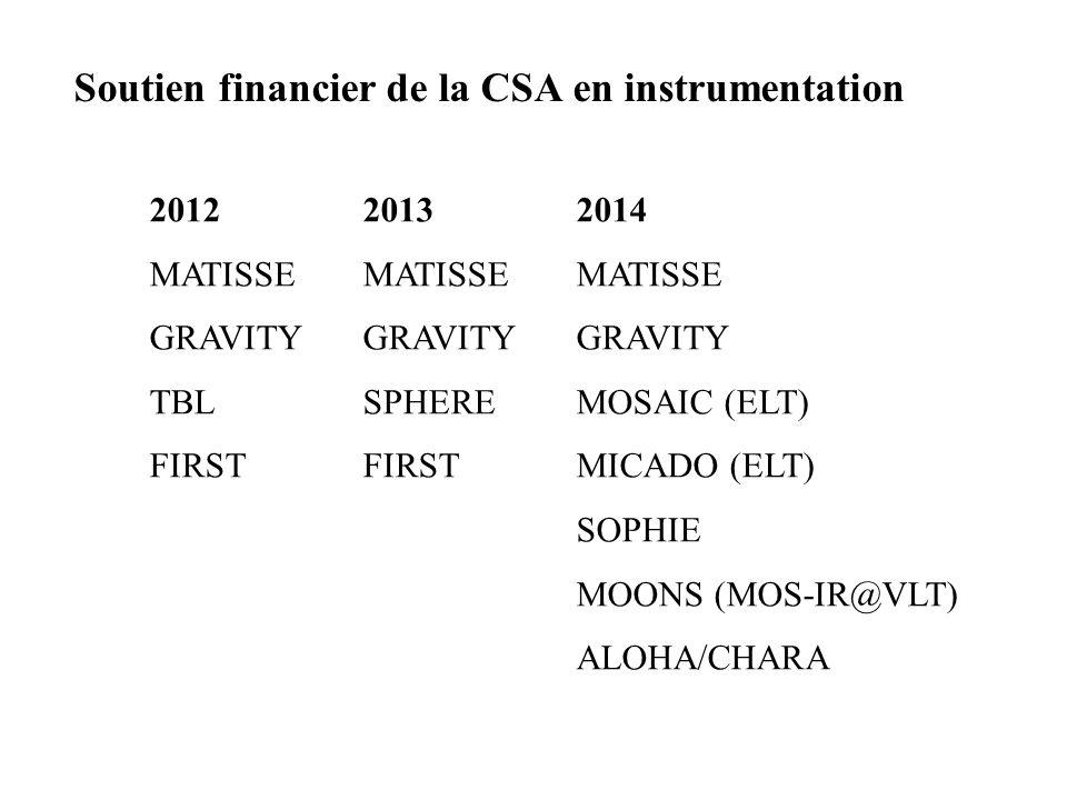 Soutien financier de la CSA en instrumentation 201220132014 MATISSEMATISSEMATISSE GRAVITYGRAVITYGRAVITY TBLSPHEREMOSAIC (ELT) FIRSTFIRSTMICADO (ELT) S