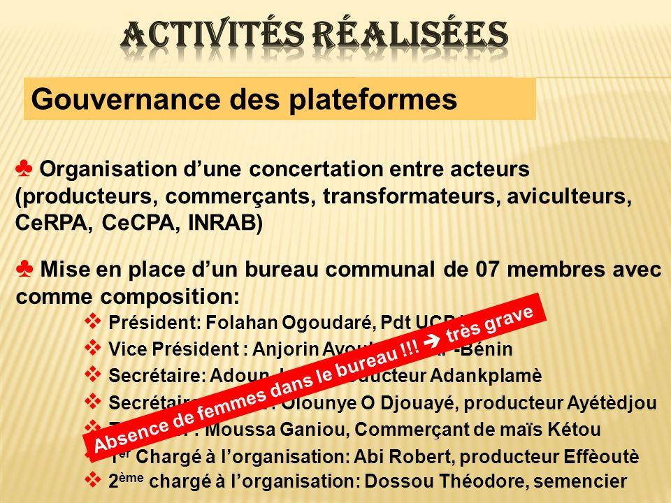 Gouvernance des plateformes Mise en place dun bureau communal de 07 membres avec comme composition: Président: Folahan Ogoudaré, Pdt UCP Kétou Vice Pr