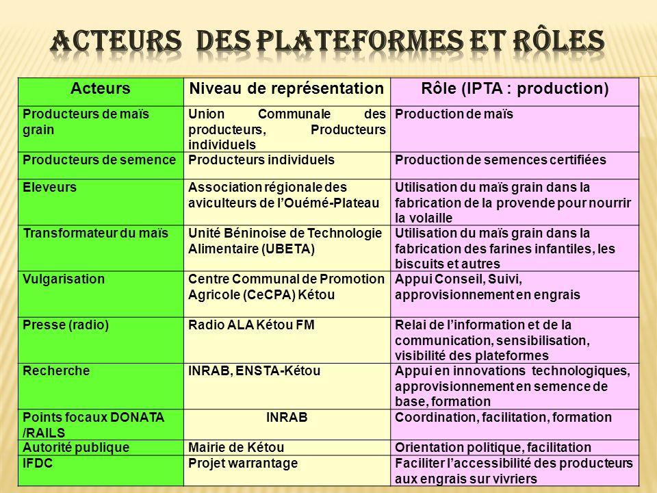 ActeursNiveau de représentationRôle (IPTA : production) Producteurs de maïs grain Union Communale des producteurs, Producteurs individuels Production
