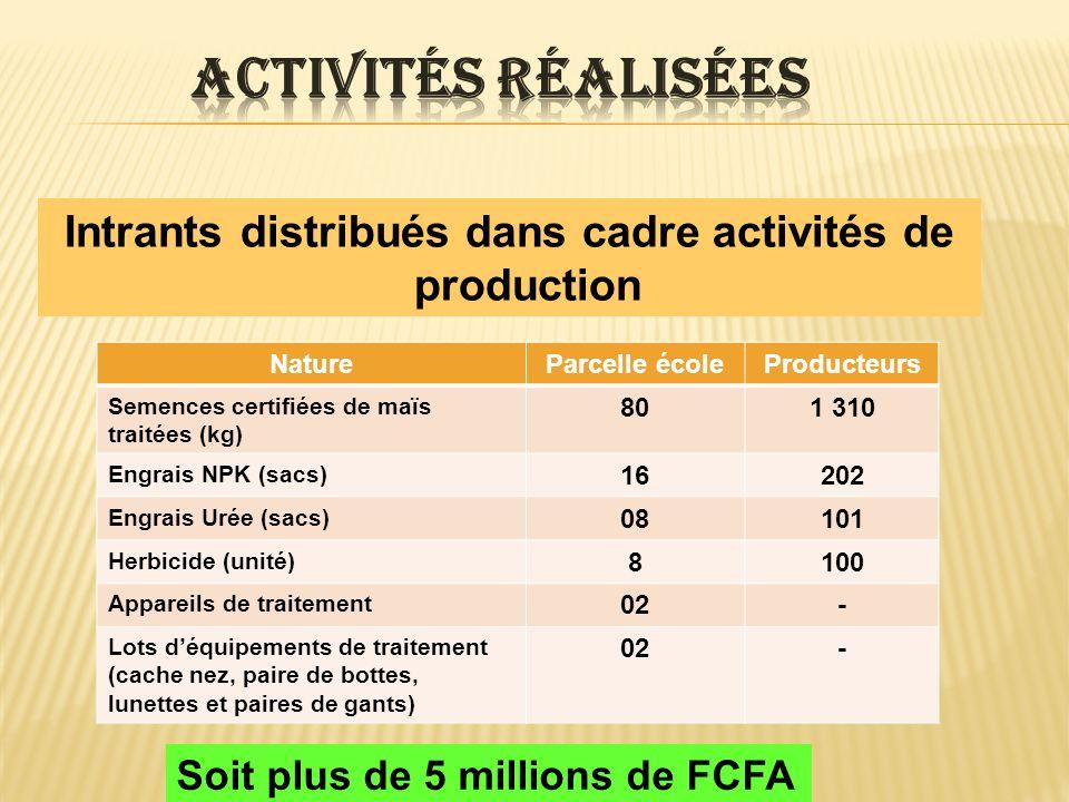 Intrants distribués dans cadre activités de production NatureParcelle écoleProducteurs Semences certifiées de maïs traitées (kg) 801 310 Engrais NPK (sacs) 16202 Engrais Urée (sacs) 08101 Herbicide (unité) 8100 Appareils de traitement 02- Lots déquipements de traitement (cache nez, paire de bottes, lunettes et paires de gants) 02- Soit plus de 5 millions de FCFA