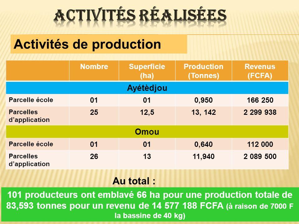 Activités de production NombreSuperficie (ha) Production (Tonnes) Revenus (FCFA) Ayétèdjou Parcelle école 01 0,950166 250 Parcelles dapplication 2512,
