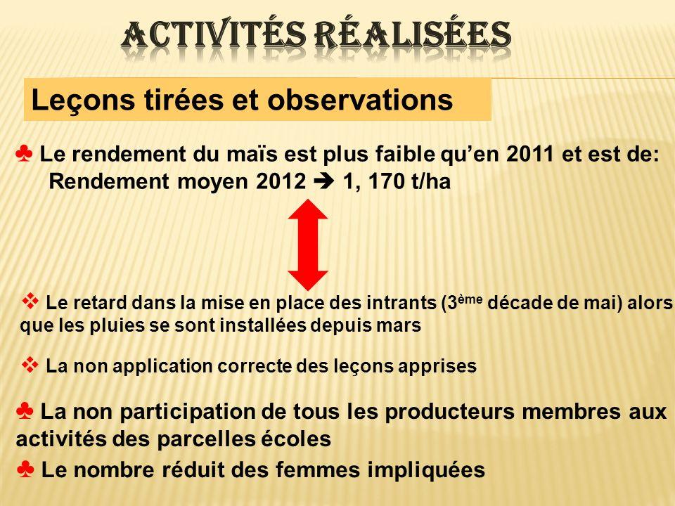 Leçons tirées et observations Le rendement du maïs est plus faible quen 2011 et est de: Rendement moyen 2012 1, 170 t/ha Le retard dans la mise en pla