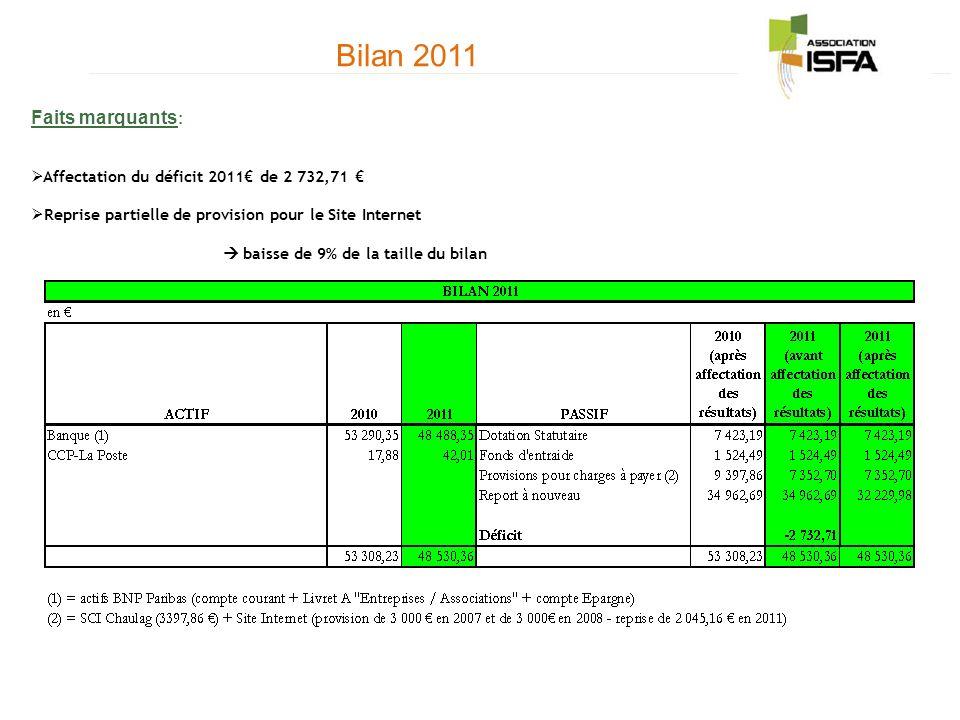 Bilan 2011 Faits marquants : Affectation du déficit 2011 de 2 732,71 Reprise partielle de provision pour le Site Internet baisse de 9% de la taille du bilan