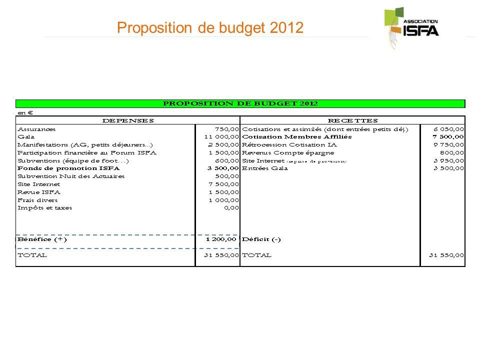 Proposition de budget 2012