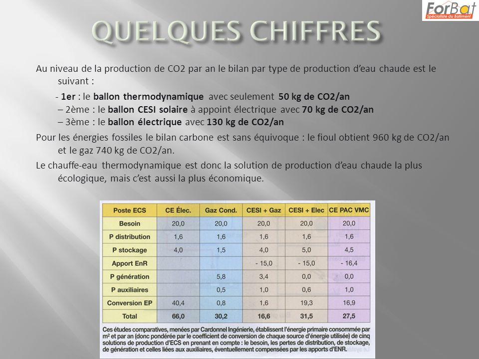Au niveau de la production de CO2 par an le bilan par type de production deau chaude est le suivant : - 1er : le ballon thermodynamique avec seulement 50 kg de CO2/an – 2ème : le ballon CESI solaire à appoint électrique avec 70 kg de CO2/an – 3ème : le ballon électrique avec 130 kg de CO2/an Pour les énergies fossiles le bilan carbone est sans équivoque : le fioul obtient 960 kg de CO2/an et le gaz 740 kg de CO2/an.