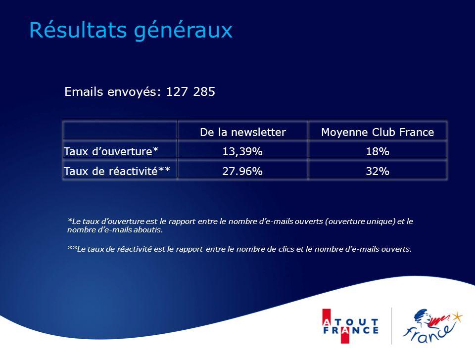 Résultats généraux Emails envoyés: 127 285 *Le taux douverture est le rapport entre le nombre de-mails ouverts (ouverture unique) et le nombre de-mails aboutis.