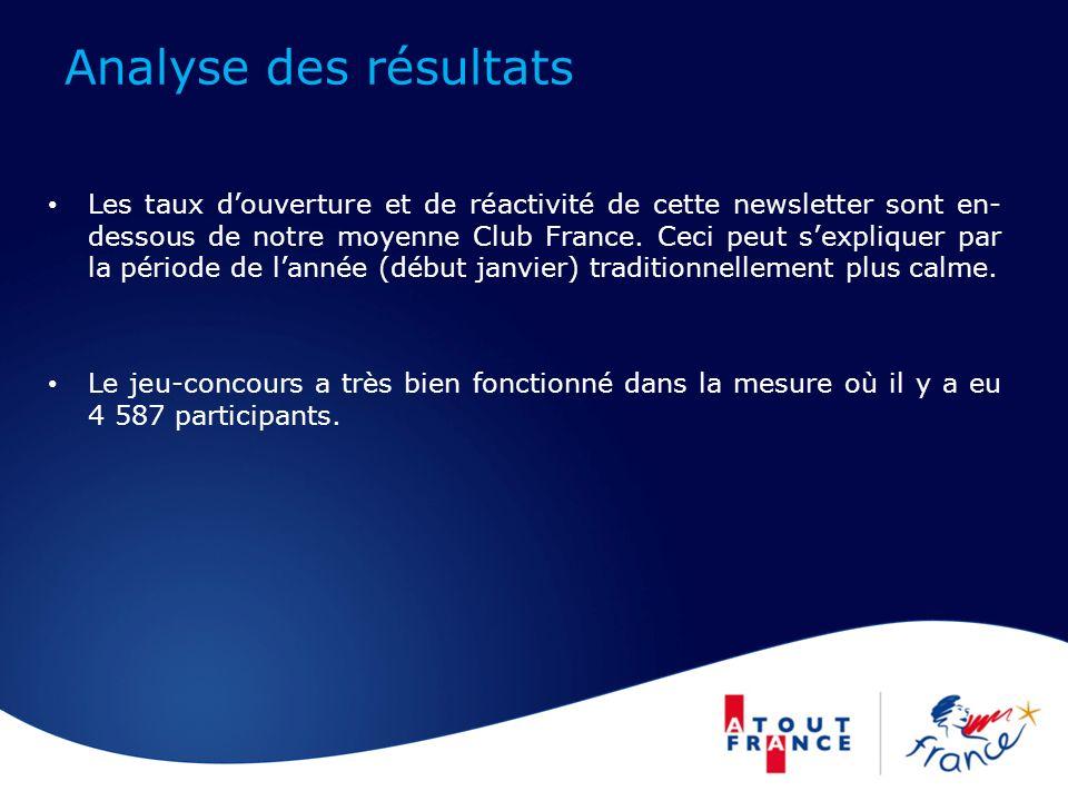 Analyse des résultats Les taux douverture et de réactivité de cette newsletter sont en- dessous de notre moyenne Club France.